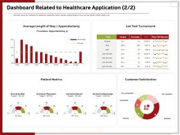Dashboard Related To Healthcare Application Satisfaction Ppt Gridlines