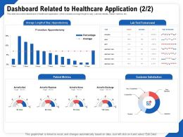 Dashboard Related To Healthcare Application Test Ppt Outline