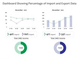 Dashboard Showing Percentage Of Import And Export Data