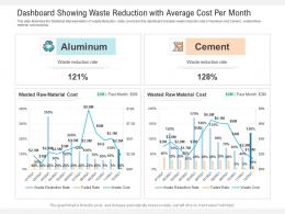 Dashboard Showing Waste Reduction With Average Cost Per Month Powerpoint Template