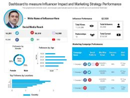 Dashboard To Measure Influencer Impact And Marketing Strategy Performance