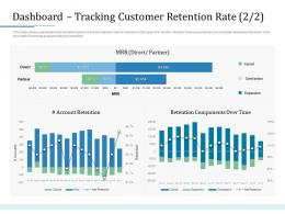 Dashboard Tracking Customer Retention Rate Partner Bank Operations Transformation Ppt Styles Clipart