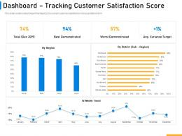 Dashboard Tracking Customer Satisfaction Score Implementing Digital Solutions In Banking Ppt Ideas