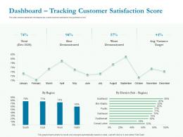 Dashboard Tracking Customer Satisfaction Score Ppt Powerpoint Templates