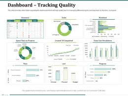 Dashboard Tracking Quality Cost Spent Ppt Powerpoint Presentation File Ideas