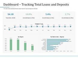Dashboard Tracking Total Loans And Deposits Bank Operations Transformation Ppt Show Templates