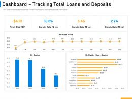 Dashboard Tracking Total Loans And Deposits Implementing Digital Solutions In Banking Ppt Topics