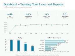 Dashboard Tracking Total Loans And Deposits Ppt Powerpoint Presentation Infographics Styles