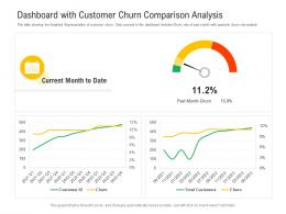 Dashboard With Customer Churn Comparison Analysis Powerpoint Template