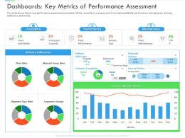 Dashboards Key Metrics Of Performance Assessment Inefficient Business