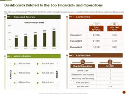 Dashboards Related To The Zoo Financials And Operations Strategies Overcome Challenge Of Declining