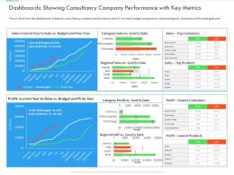 Dashboards Showing Consultancy Company Performance With Key Metrics Inefficient Business