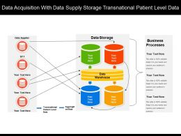Data Acquisition With Data Supply Storage Transnational Patient Level Data