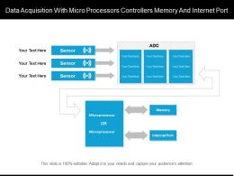 Data Acquisition With Micro Processors Controllers Memory And Internet Port