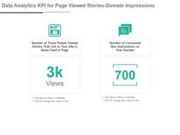 Data Analytics Kpi For Page Viewed Stories Domain Impressions Presentation Slide