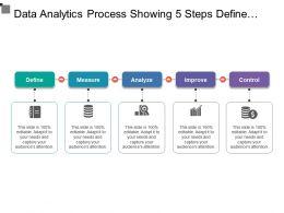 Data Analytics Process Showing 5 Steps Define Measure Improve Control