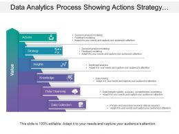 Data Analytics Process Showing Actions Strategy Insights And Data Collection