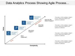 Data Analytics Process Showing Agile Process With Value And Complexity