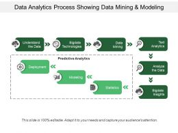 Data Analytics Process Showing Data Mining And Modeling