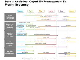 Data And Analytical Capability Management Six Months Roadmap