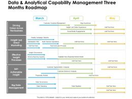 Data And Analytical Capability Management Three Months Roadmap