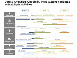 Data And Analytical Capability Three Months Roadmap With Multiple Activities