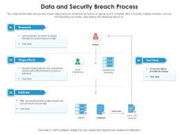 Data And Security Breach Process