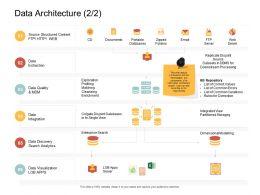 Data Architecture Errors Ppt Powerpoint Presentation Model Slides