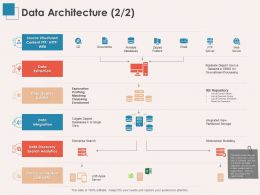 Data Architecture Integration Ppt Powerpoint Presentation Summary Icons