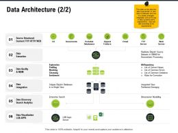Data Architecture Single M2806 Ppt Powerpoint Presentation Professional Deck