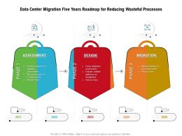 Data Center Migration Five Years Roadmap For Reducing Wasteful Processes
