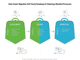 Data Center Migration Half Yearly Roadmap For Reducing Wasteful Processes