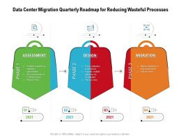 Data Center Migration Quarterly Roadmap For Reducing Wasteful Processes