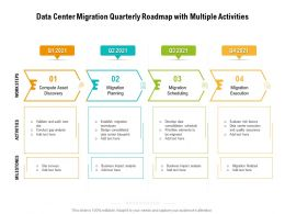 Data Center Migration Quarterly Roadmap With Multiple Activities