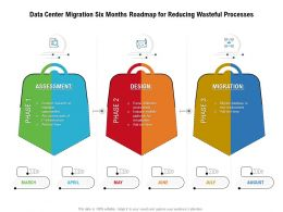 Data Center Migration Six Months Roadmap For Reducing Wasteful Processes