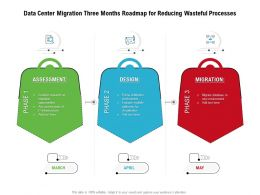Data Center Migration Three Months Roadmap For Reducing Wasteful Processes
