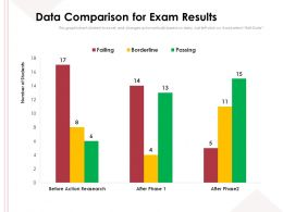 Data Comparison For Exam Results