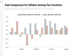 Data Comparison For Inflation Among Two Countries