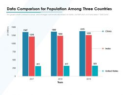 Data Comparison For Population Among Three Countries
