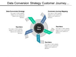 Data Conversion Strategy Customer Journey Mapping Leadership Development Cpb