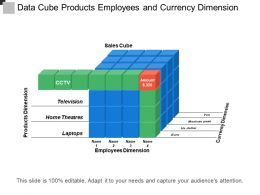 Data Cube Products Employees And Currency Dimension