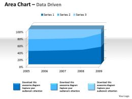 Data Driven 3d Area Chart For Quantiative Data Powerpoint Slides
