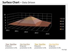 Data Driven 3D Numeric Values Surface Chart Powerpoint slides