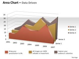 Data Driven 3D Visual Display Of 3d Area Chart Powerpoint Slides