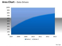 Data Driven Area Chart With Plotted Line In Center Powerpoint Slides