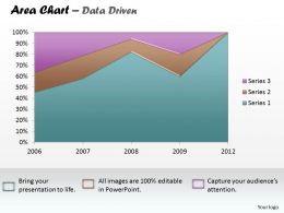 Data Driven Business Reporting Area Chart Powerpoint slides