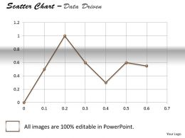 Data Driven Business Tool Scatter Chart Powerpoint slides