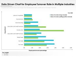 Data Driven Chart For Employee Turnover Rate In Multiple Industries