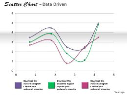 Data Driven Coordinate Data With Scatter Chart Powerpoint Slides