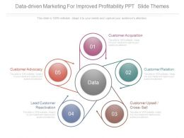 Data Driven Marketing For Improved Profitability Ppt Slide Themes